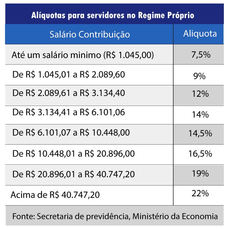 tabela de alíquotas depara servidores no regime próprio