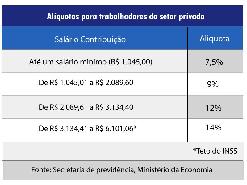 tabelaalíquotas para trabalhadores do setor privado